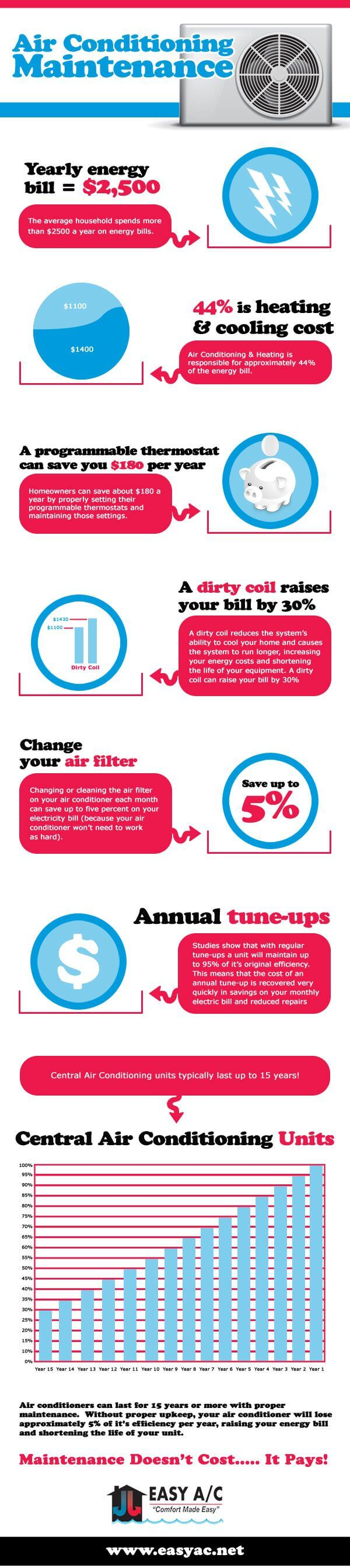 Howard Air - Improtance of Maintaining Air Conditioner Infographic