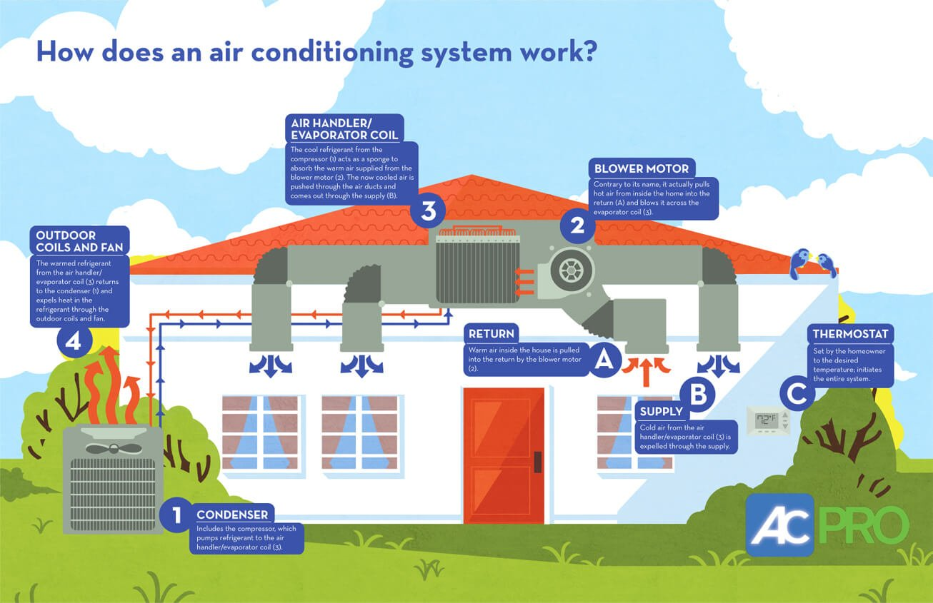 how air conditioners work to cool your home howard air rh howardair com How Central Air Conditioning Works Diagram Central Air Conditioning System Diagram