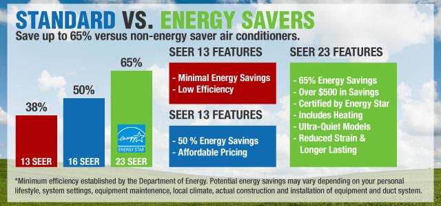 Howard Air - Standard Vs SEER Air Conditoner Infographic