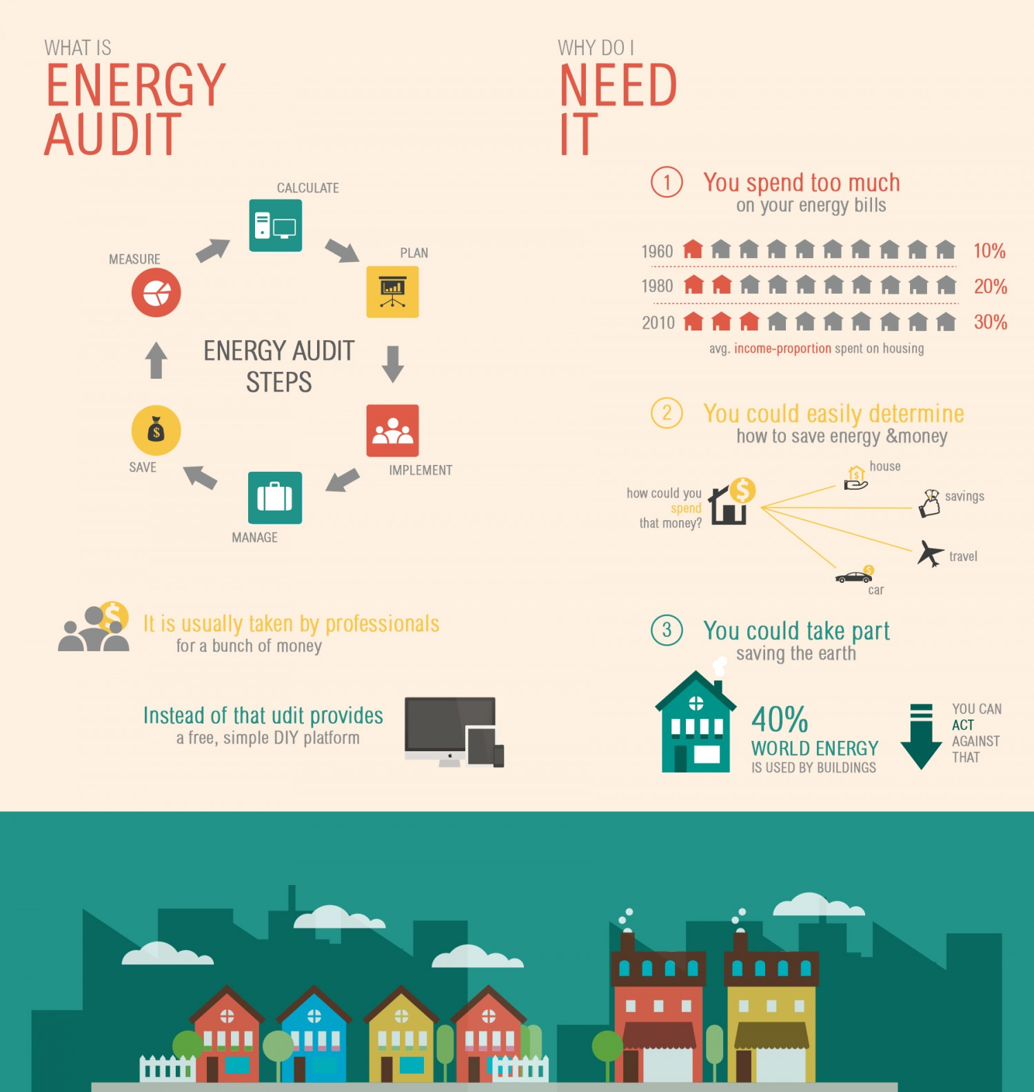 Howard Air - Energy Audit Infographic