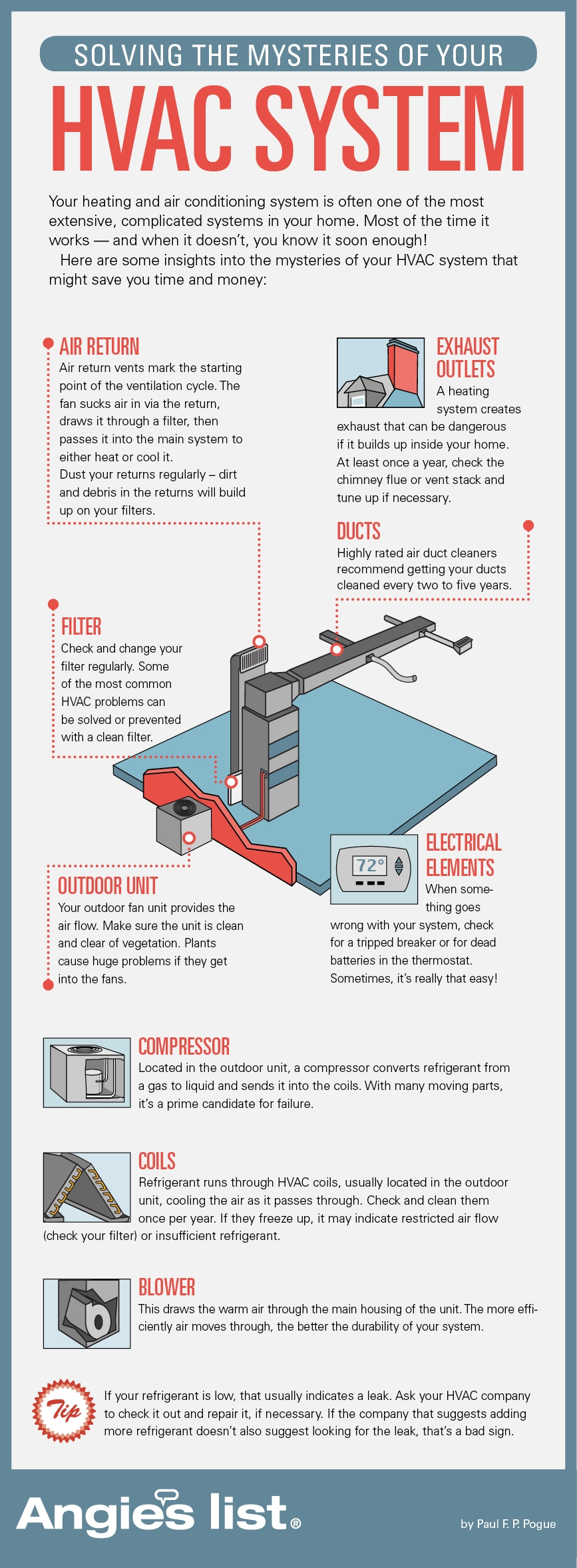 Home Air Conditioning Troubleshooting How To Troubleshoot Ac Central Fuse Box Howar Common Problems Infographic