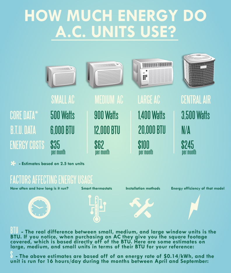 Howard Air - How Much Energy Do AC Units Use Infographic